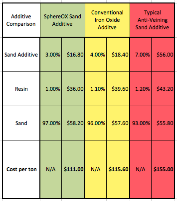 Additive Cost Comparison.png