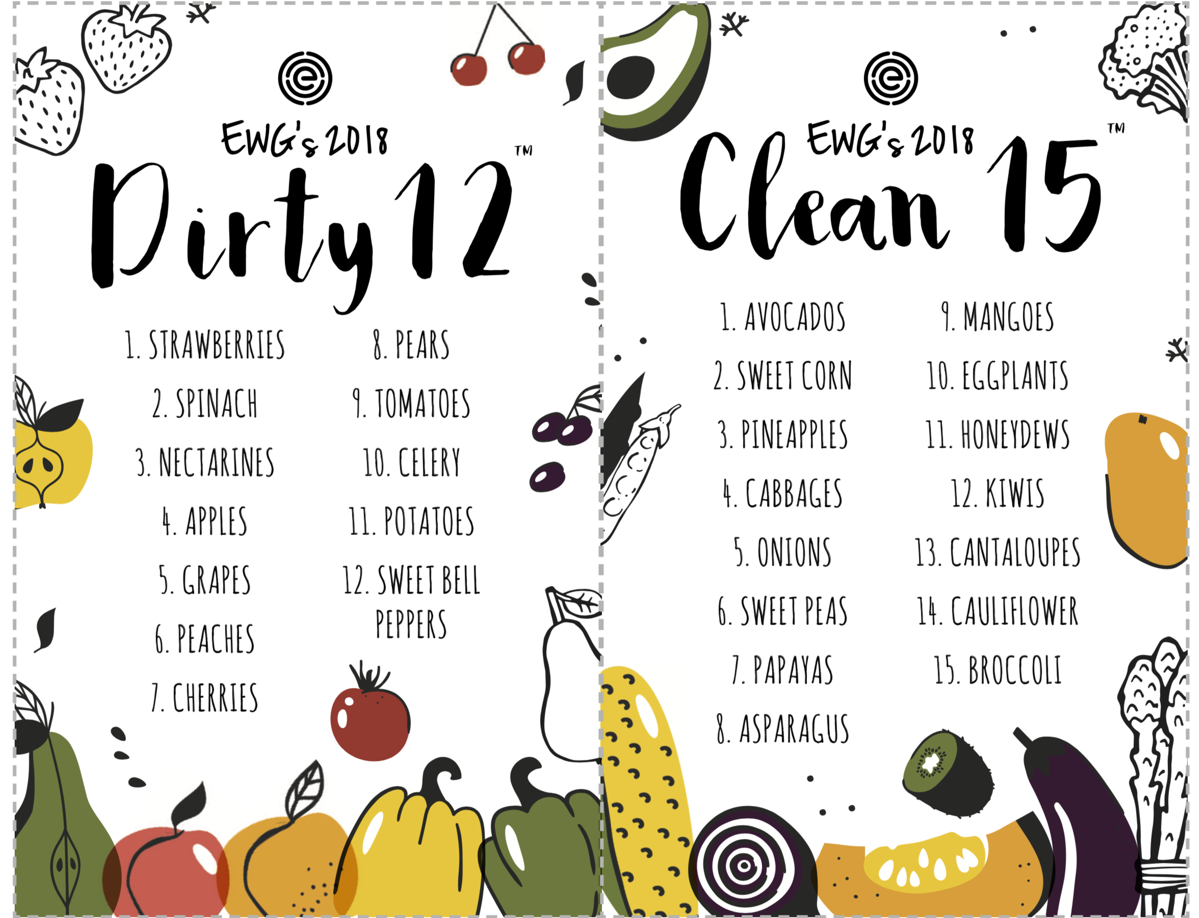 """Produce Guide - In a perfect world, we would have access to only organically grown produce. Thanks to the hard work by the folks at EWG, we have a guide that makes our produce shopping choices easier. The clean 15 are """"okay"""" if not organic, the dirty dozen are a """"no-go"""" if they are not organic. Click on the link to see more from EWG.org"""