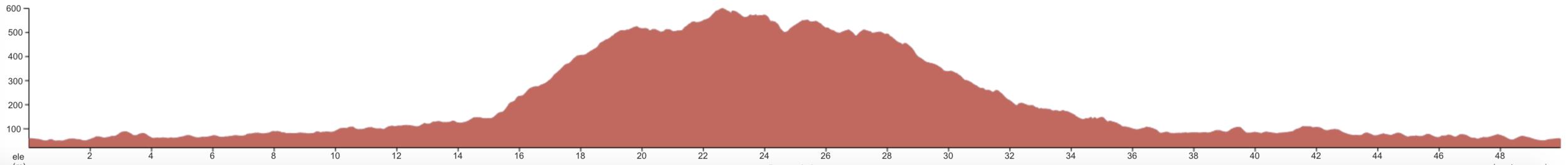 The Knob - Advanced Elevation