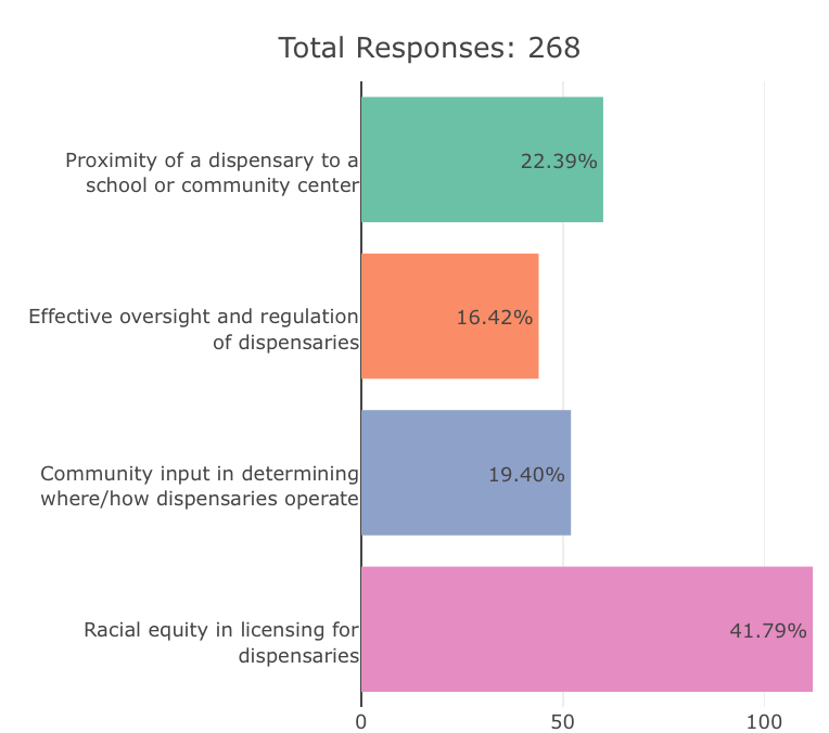 Survey results data
