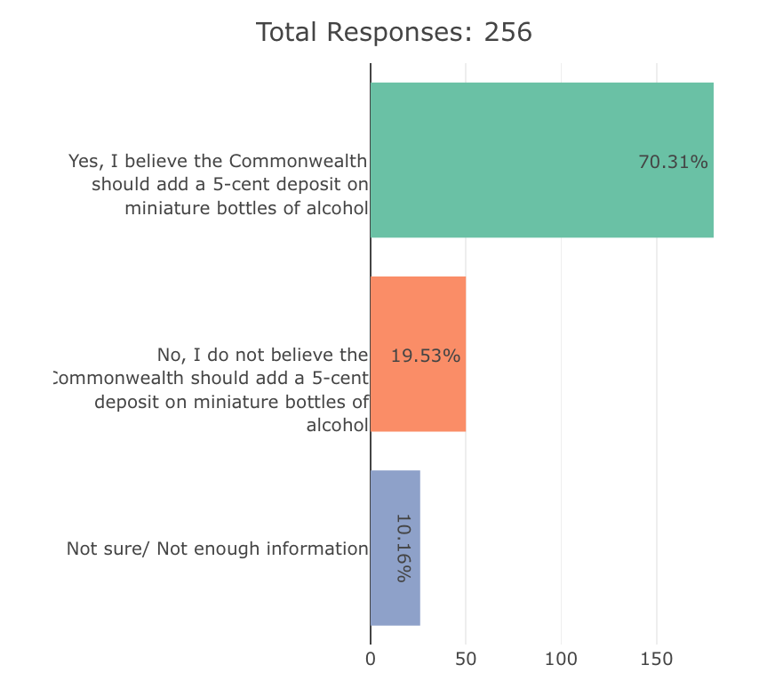 Survey response data