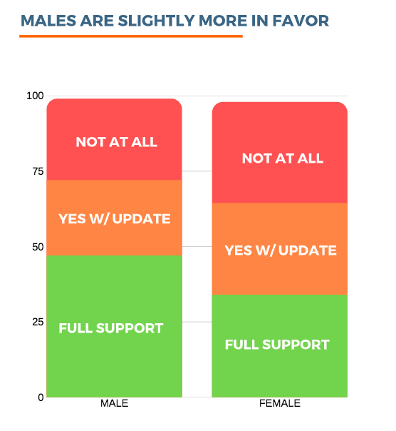 Involved_survey_results