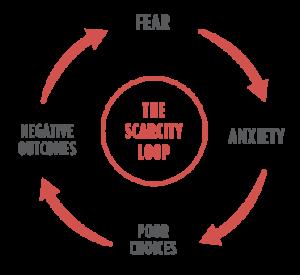 scarcity-loop1-300x275.png