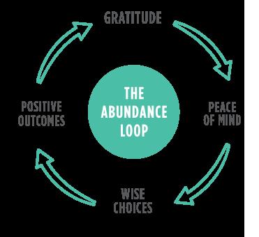 abundance-loop1.png