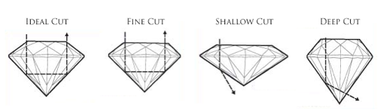 The Cut    The true definition of cut is the quality of the proportions and symmetry of the diamond. Your diamond's proportions make a vast difference on how brightly your diamond shines. An 'ideal cut' diamond is one that allows the maximum amount of light to return through the top of the diamond, which takes into consideration the depth, table size, crown height and angle, girdle thickness and more. Our diamond professionals will be happy to assist you in selecting the best diamond cut.    After a rough diamond is mined, it is evaluated to determine its best possible cut, in order to maintain the maximum clarity, color, and carat weight. The term 'cut' is often confused with diamond 'shape', such as round brilliant or princess cut.