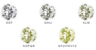 The Color    Diamonds range from colorless to yellow or light brown, and are sometimes found in a spectrum of fancy colors, including yellow, blue, and even red diamonds. The less color, the rarer the diamond.     D  - Colorless    E-F  - Colorless    G-J  - Near Colorless    K-M  - Faint Yellow    N-R  - Very Light Yellow    S-Z  - Light Yellow    After 'Z' on the color scale, diamonds become fancy yellow, which cost more because of their rarity.