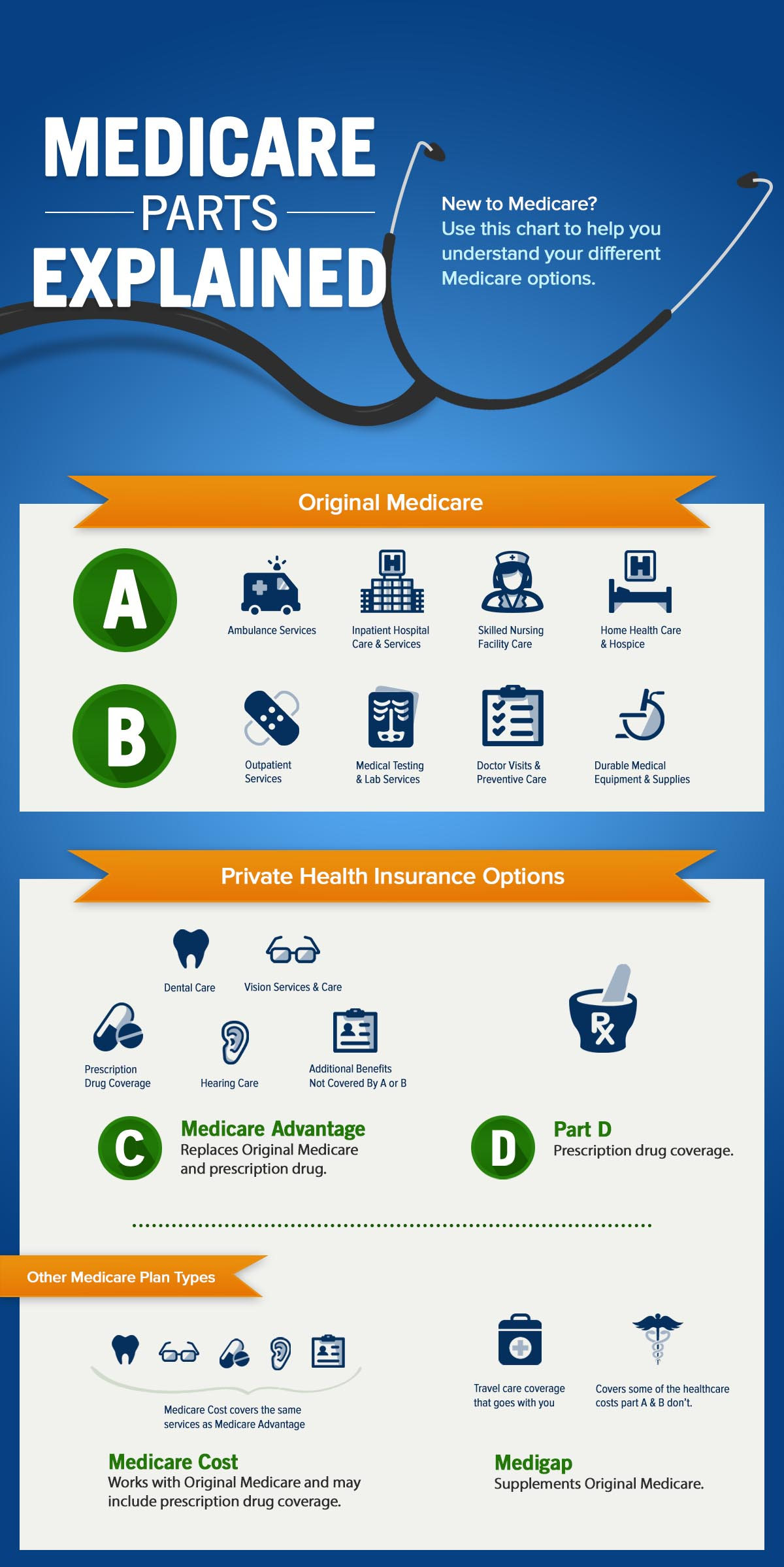 medicare-parts-infographic.jpg