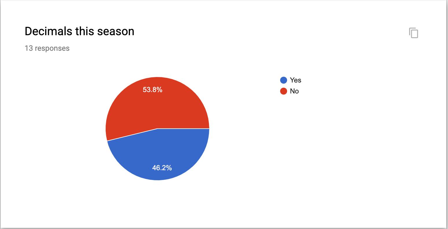 - Decimals this season7 Against 6 in favor