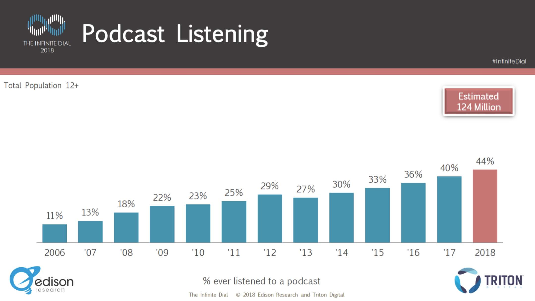 Podcast Central_Pitch Deck_12062018_Page_04.jpg