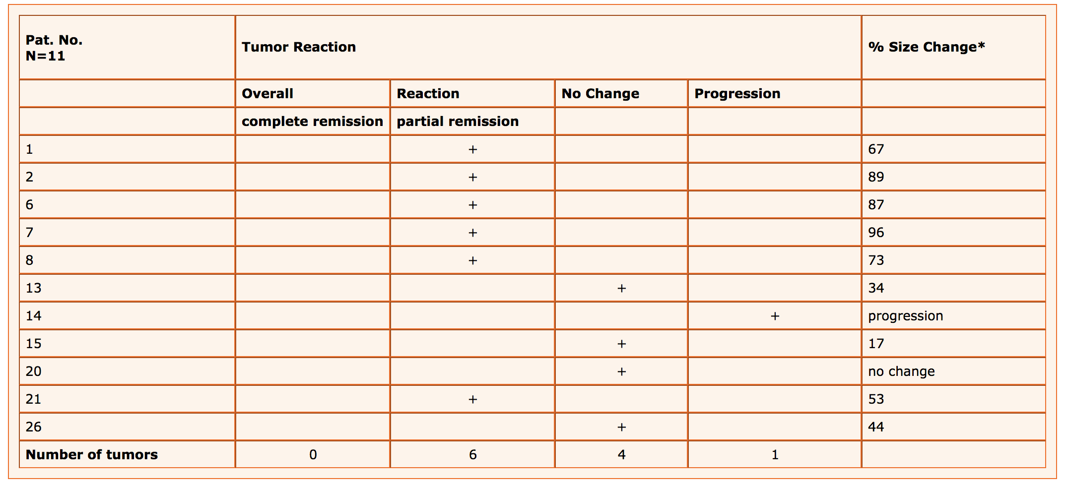 Table 1 (3) : Reaction of primary breast lesions in 11  premenopausal  breast cancer patients treated with Viscum fraxini 2® for  16 weeks   * Based on tumor size prior to Viscum treatment and in the 16th week