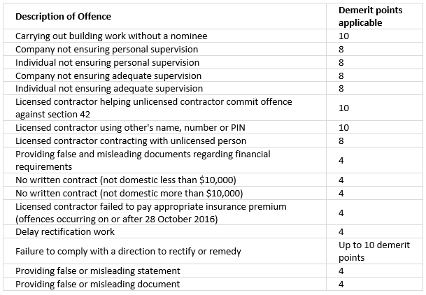 COMMON DEMERIT POINT OFFENCES UNDER THE QUEENSLAND BUILDING AND CONSTRUCTION COMMISSION ACT 1991  (This list is not exhaustive. For a full list of offences follow this link and go to the QBCC Website  https://www.qbcc.qld.gov.au/contractor-offences/demerit-points )