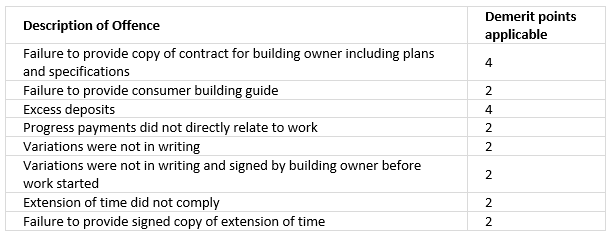 QUEENSLAND BUILDING AND CONSTRUCTION COMMISSION ACT 1991 - SCHEDULE 1B (DOMESTIC CONTRACTS)