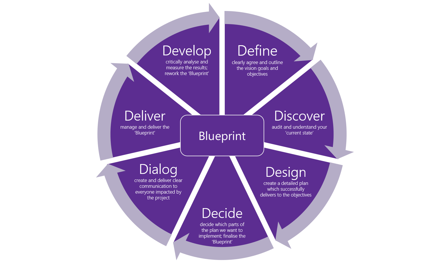 Sikuli'sD7 Consulting Framework -