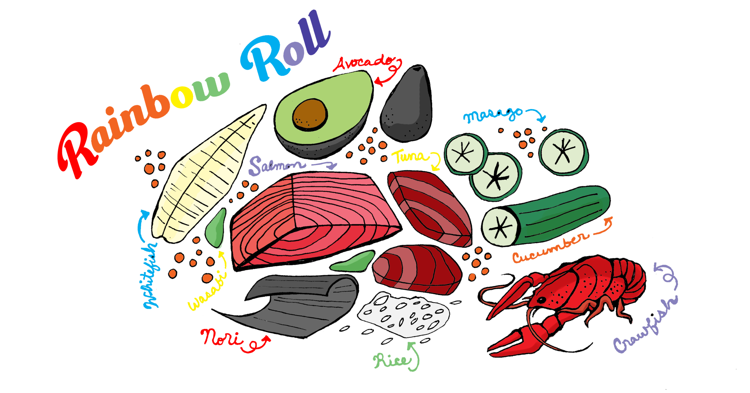 What goes into the Rainbow Roll (手綱寿司) …