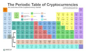 Image Source:  https://www.investinblockchain.com/periodic-table-cryptocurrencies/