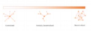 Decentralization Spectrum.png
