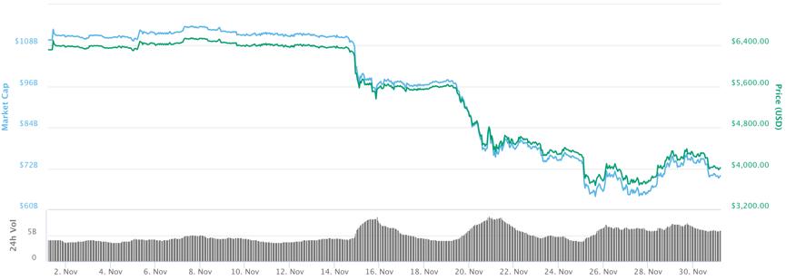 November SOTM Blog_Bitcoin Price Image.png