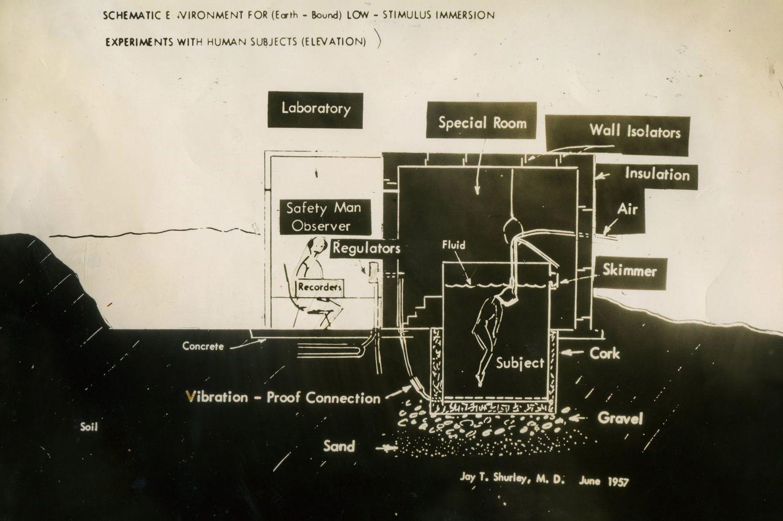 Vasca di deprivazione sensoriale - schema originale.