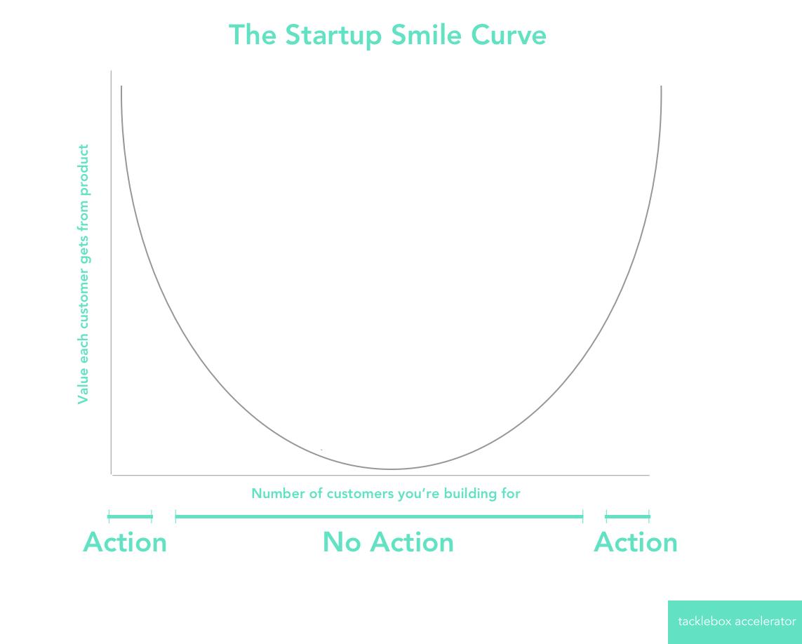 Startup Smile Curve.png