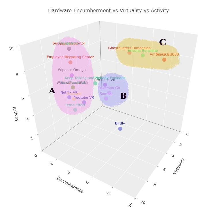 RoxanneHenry_DesigningATaxonomyForEvaluatingVirtual3DInterfacesAndExperiences_1.png