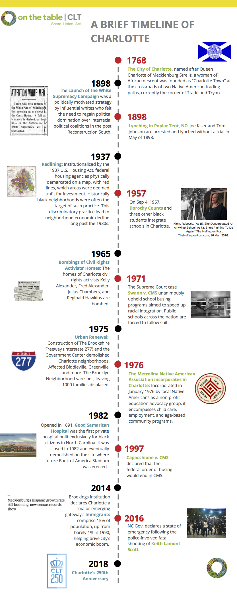 Brief History of Charlotte