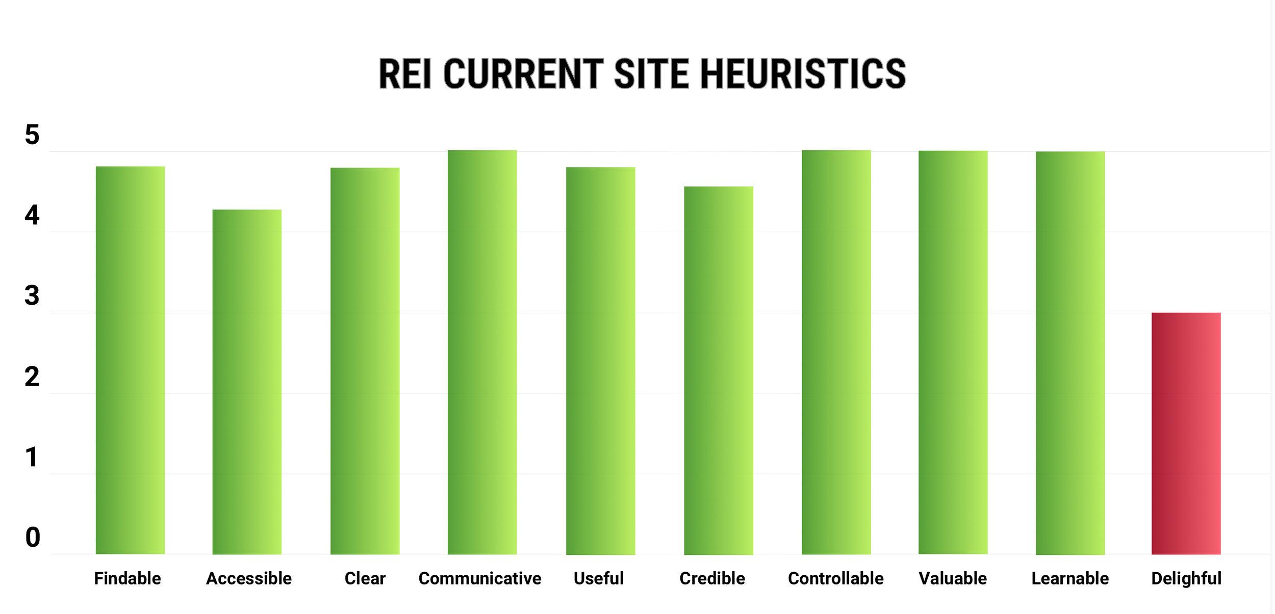REI heuristics.jpg