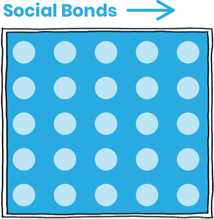 Our Risk Gurus use decades of consumer credit expertise in credit scoring to extend loans to approved applicants. Loans are then compiled into one pool as collateral backing each social bond, thereby reducing volatility and creating the three Classes (A, B and C)