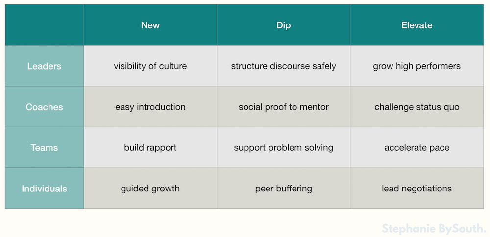 Benefits of Lean Debate for Leaders, Coaches, Teams and Individuals when they are new, in a dip or need elevating