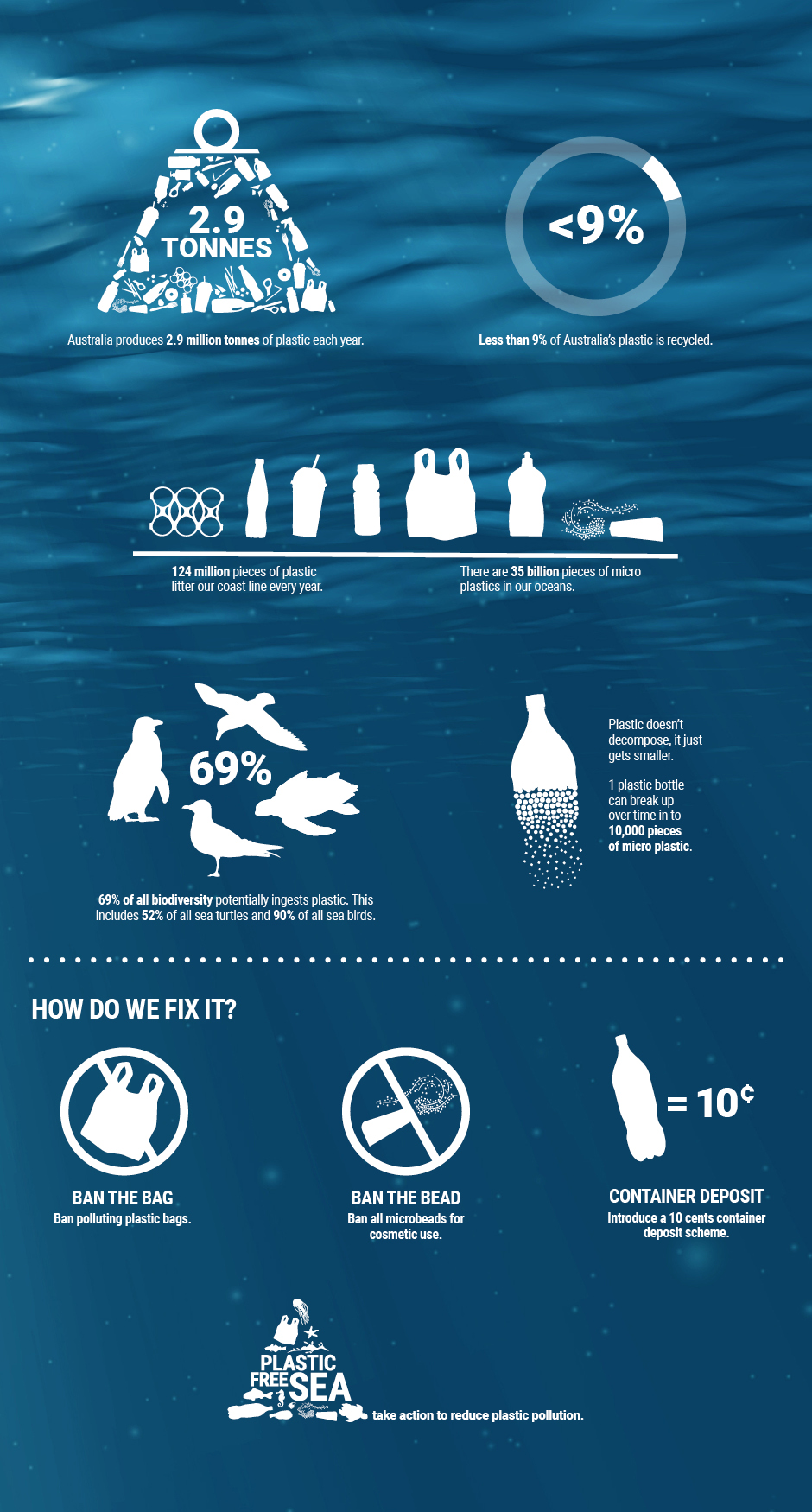 Infographic via  Plastic Free Sea