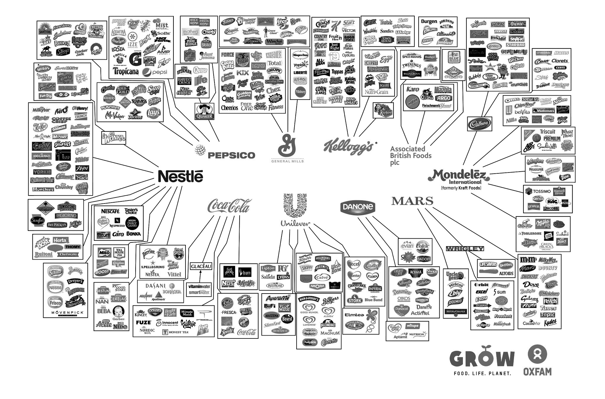 Unilever alone owns over 400 brands. No wonder multi-nationals pull the strings when it comes to our buying habits. Image via  Oxfam Grow .