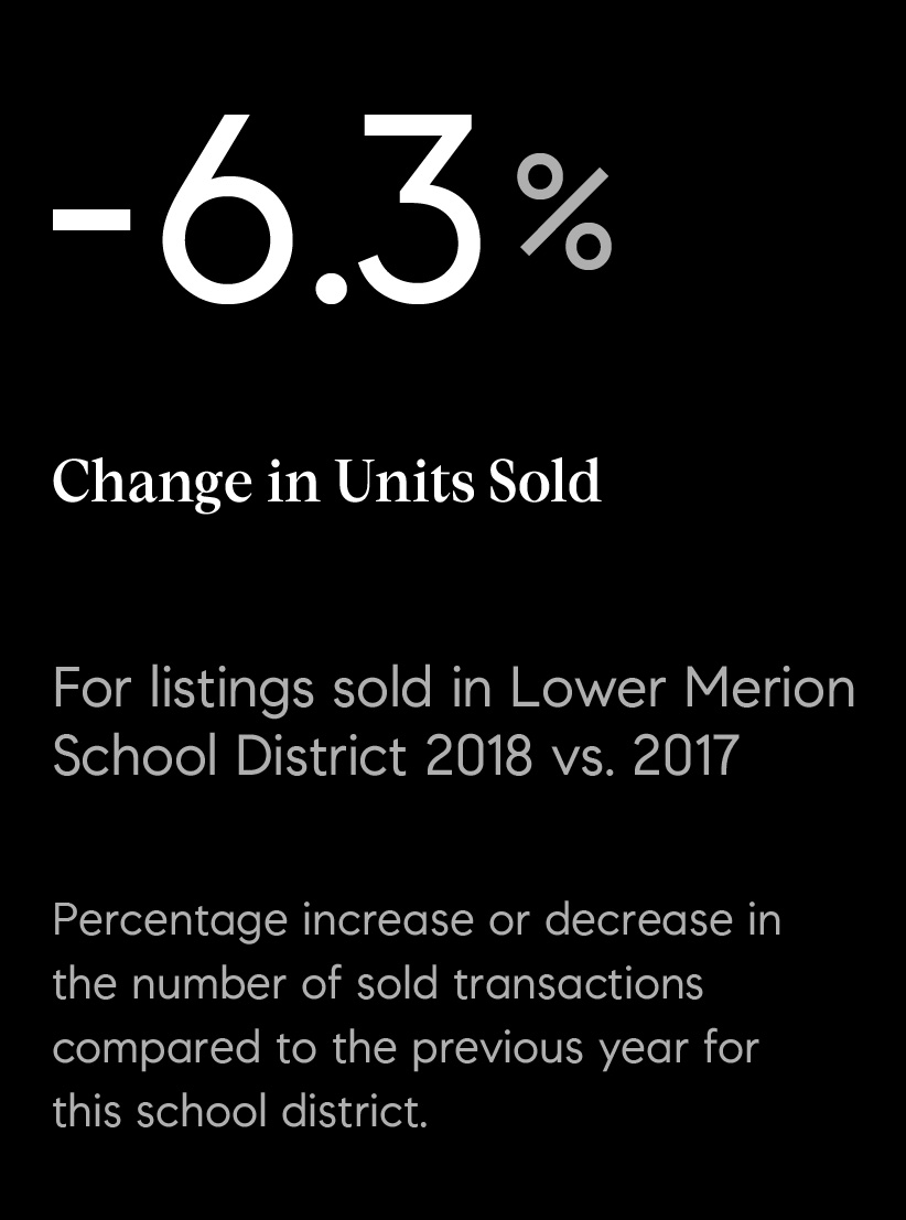 03_units_sold_lm.jpg