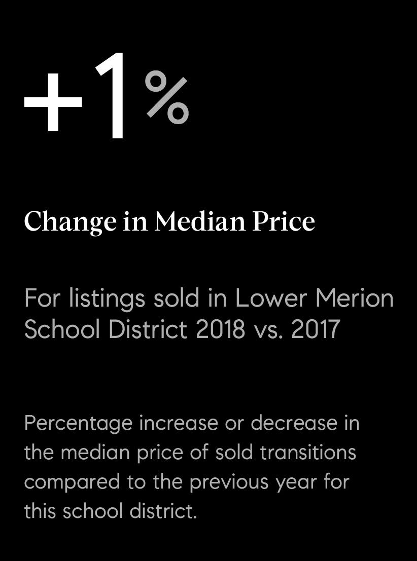 05_sold_median_lm.jpg