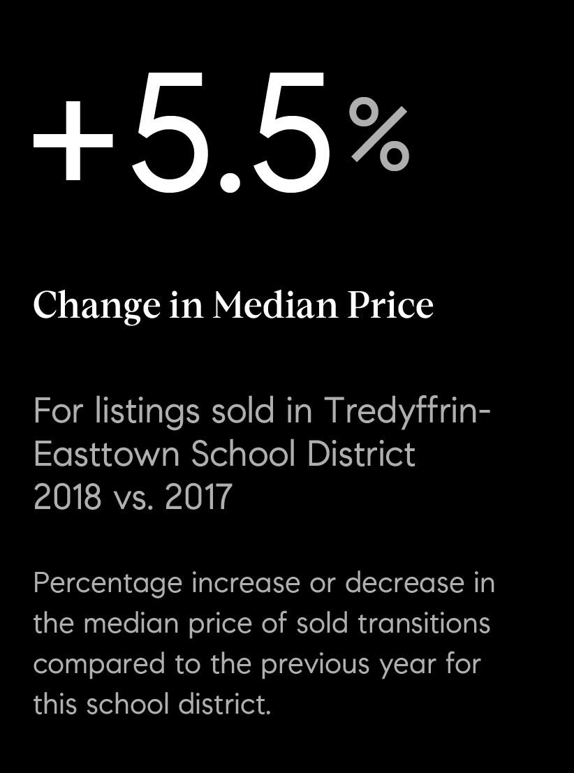 05_sold_median_te.jpg