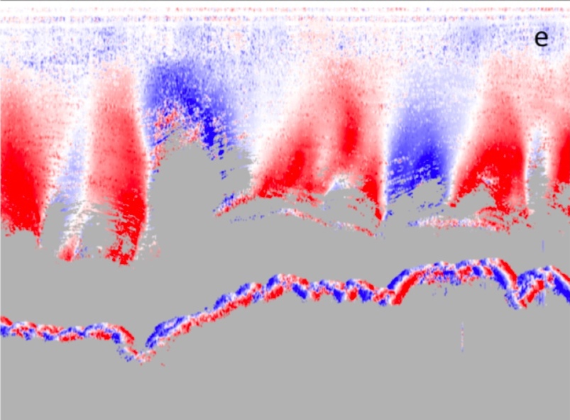 ENGLACIAL LAYERS:  Colors mark the slope of englacial layers (red sloping downward, blue sloping upwards) computed with a novel SAR processing technique that correct for destructive intereference affecting steeply dipping internal reflectors (Castelletti et al. 2019, accepted).