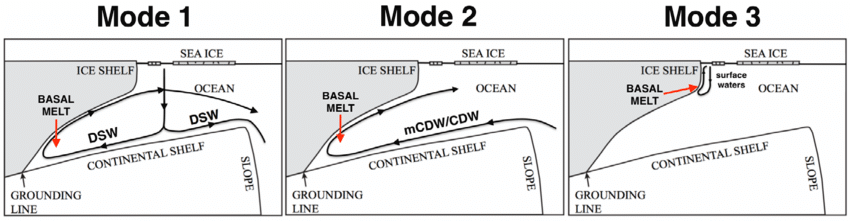 ICE/OCEAN INTERACTIONS : Different modes of ice shelf melting (From Silvano et al 2016)