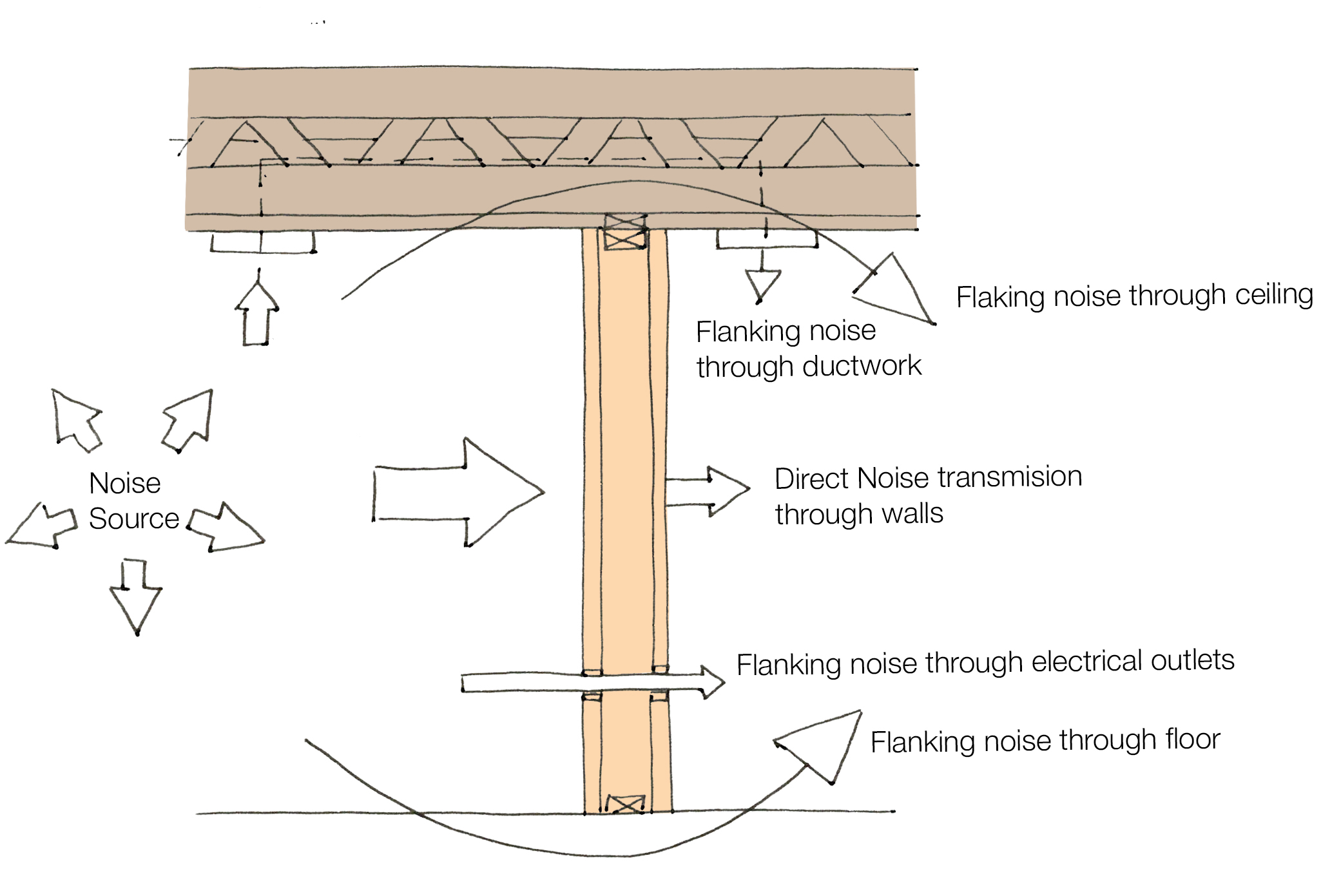 Concept sketch of how the sound is transmitted into a room.
