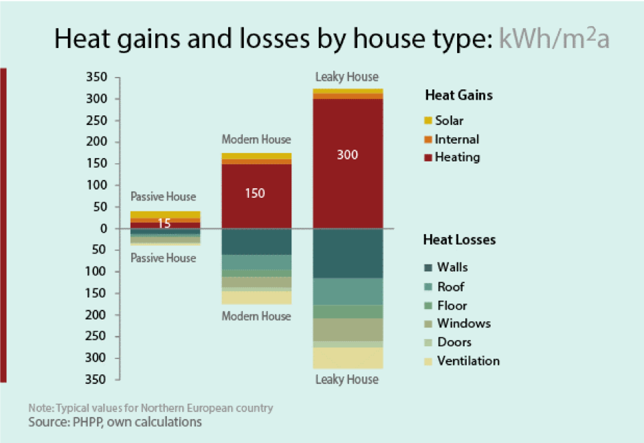 This table compares a superinsulated Passivhaus with a modern home and a heat-leaking Victorian house.