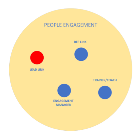 Engagement circle with current roles and core roles as prescribed by Holacracy model -