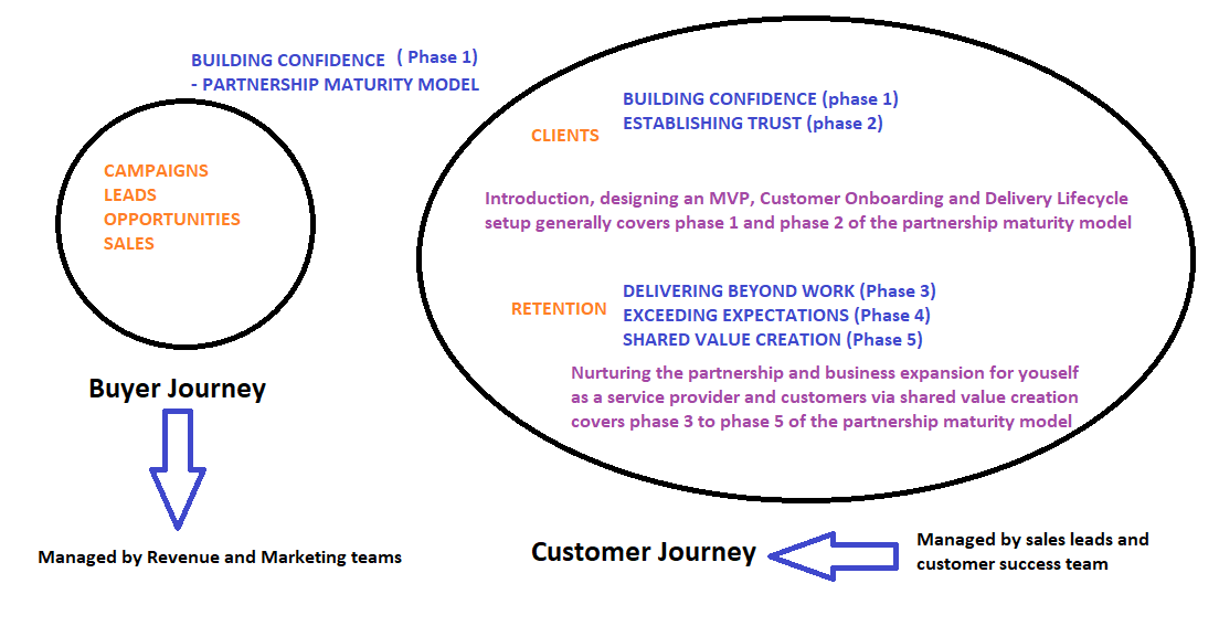 top level view custome rjourney.png