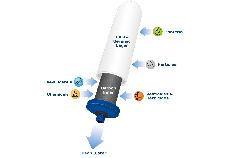 CTO Plus Filter process.jpg
