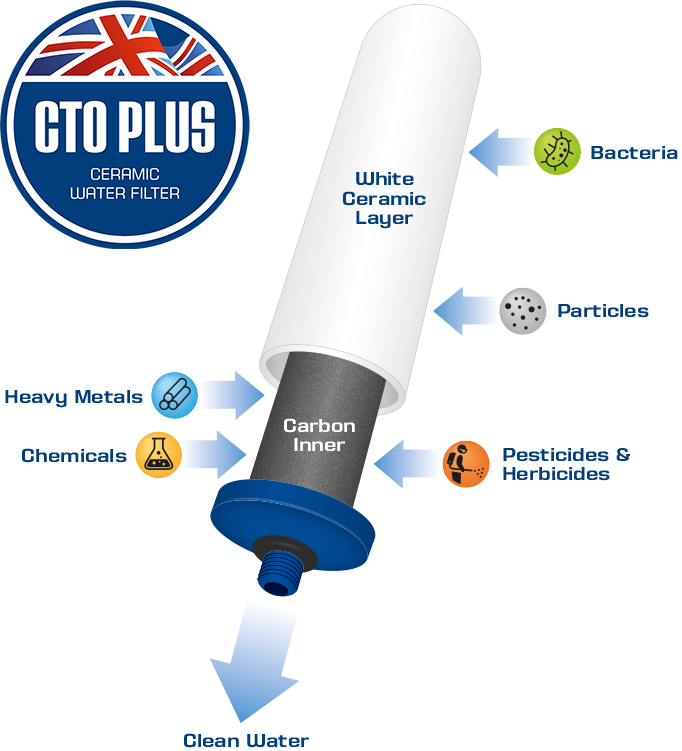 CTO Plus Filter process.png