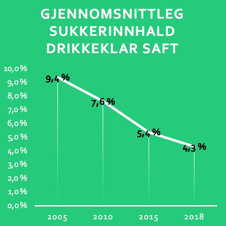 - På våre merkevarer på saft (Lerum og ZERoh! )har vi følgjande resultat sidan 2005:Reduksjon i gjennomsnittleg sukkerinnhald i all drikkeklar saft ut frå oss på 54 %.Reduksjon i faktisk sukkerforbruk på 34 %