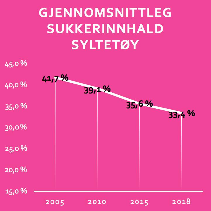 - På våre merkevarer på syltetøy (Lerum) har vi følgjande resultat sidan 2005:Reduksjon i gjennomsnittleg sukkerinnhald i alt syltetøy ut frå oss på 20 %.Reduksjon i faktisk sukkerforbruk på 48 %.