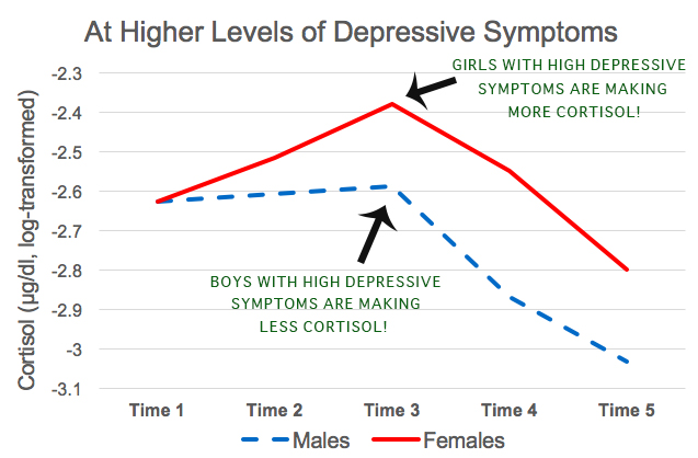 This graph shows cortisol levels before, during, and right after giving a public speech. We see that girls with high depressive symptoms are showing an increase in the stress hormone cortisol, but boys with high depressive symptoms aren't really making any extra cortisol at all! Could this put them at risk for different kinds of disorders? Or could this help us figure out who's at risk for depression?