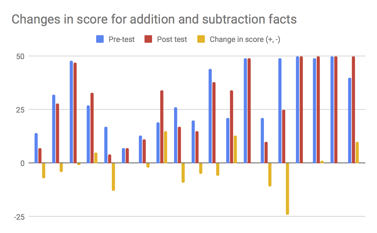 Changes in score for addition and subtraction facts.jpg