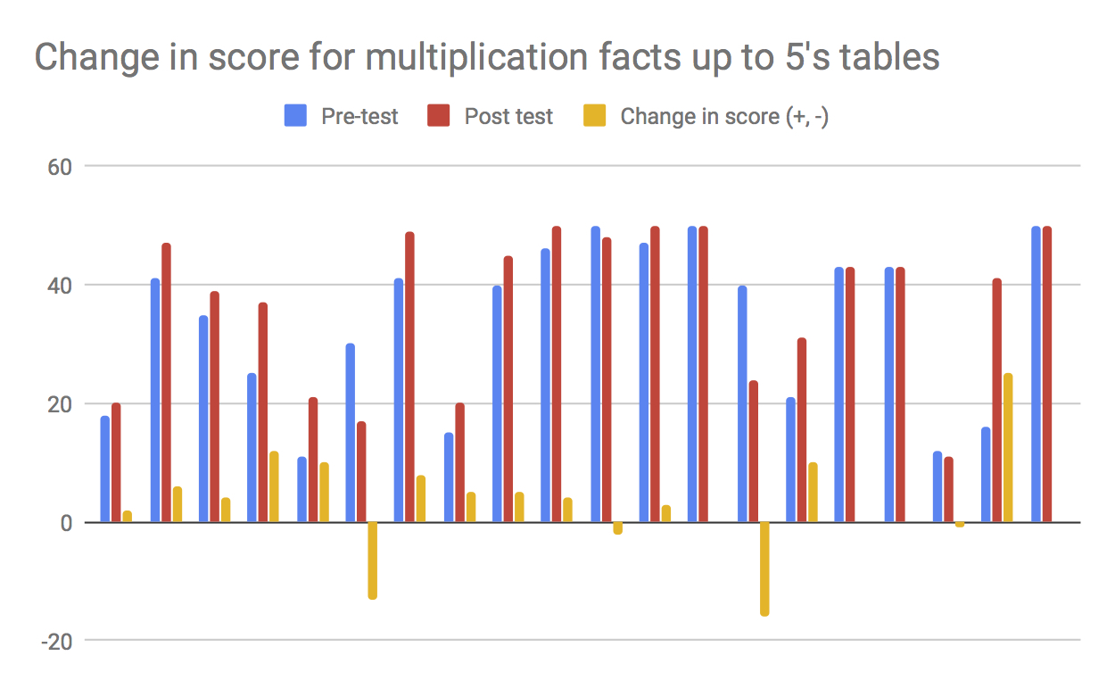 Change in score for multiplication tables up to five.jpg