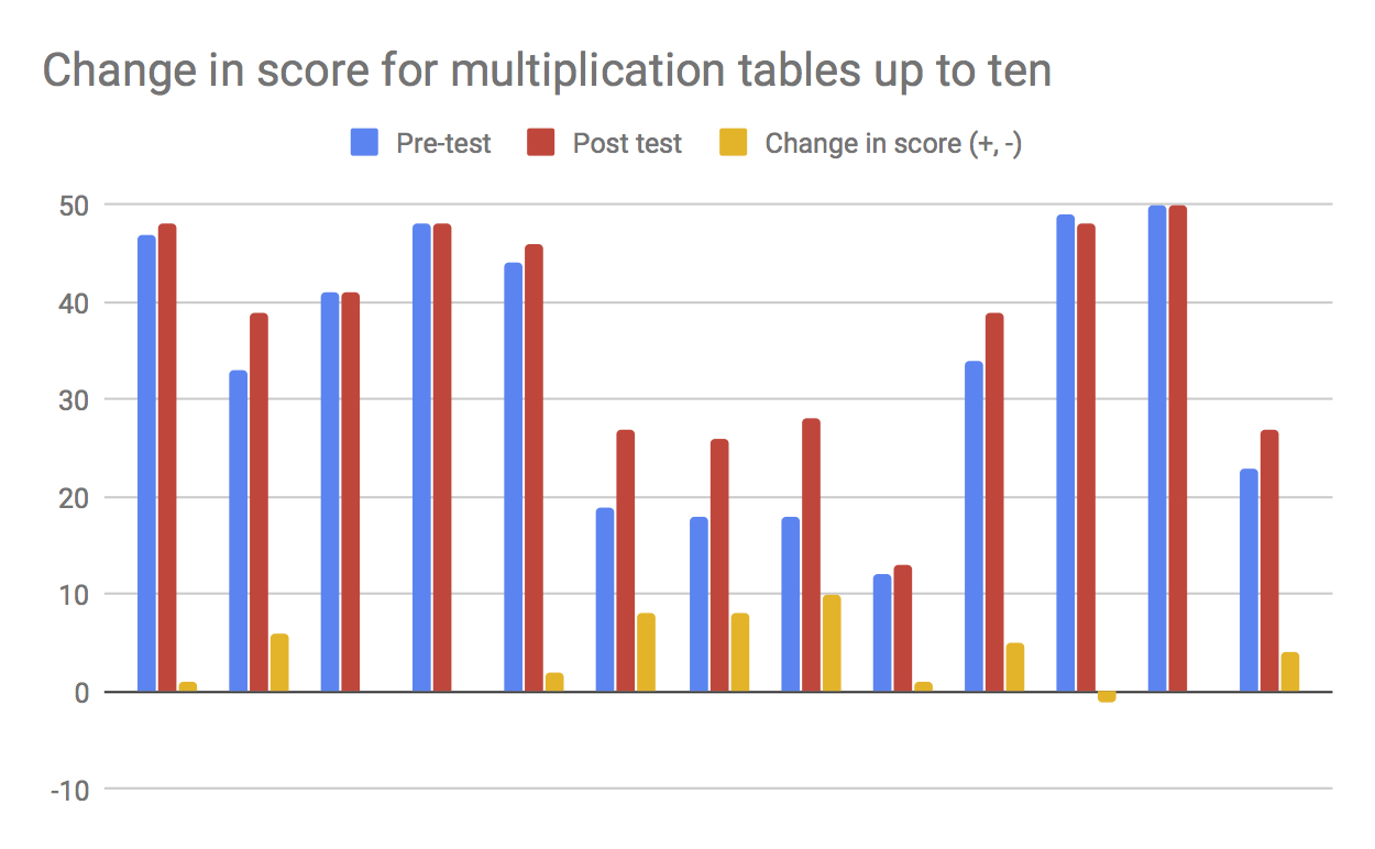 Change in score for multiplication tables up to ten.jpg