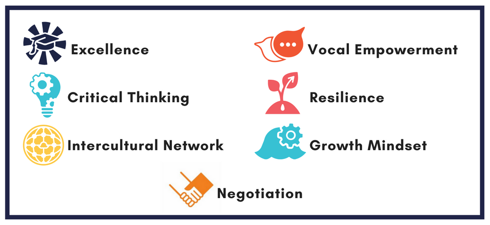 7 Competencies in a graphic.png