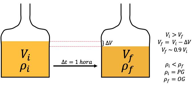 """Figura 3.    Algunos de los cambios producidos durante el hervor en el mosto. (V= Volumen; ρ = densidad; t= tiempo) El subíndice """"i"""" indica el inicio, o """"antes del hervor""""; el subíndice""""f"""" indica el final, o """"después del hervor""""; """"Δ"""" indica un cambio."""