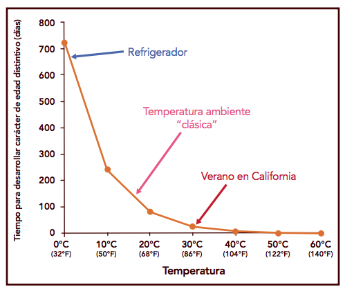 Figura 1 - Tiempo aproximado para el deterioro de cerveza vs. temperatura de su almacenamiento. A menor temperatura, la cerveza se mantendrá fresca por más tiempo. Imagen de Brewers Association.